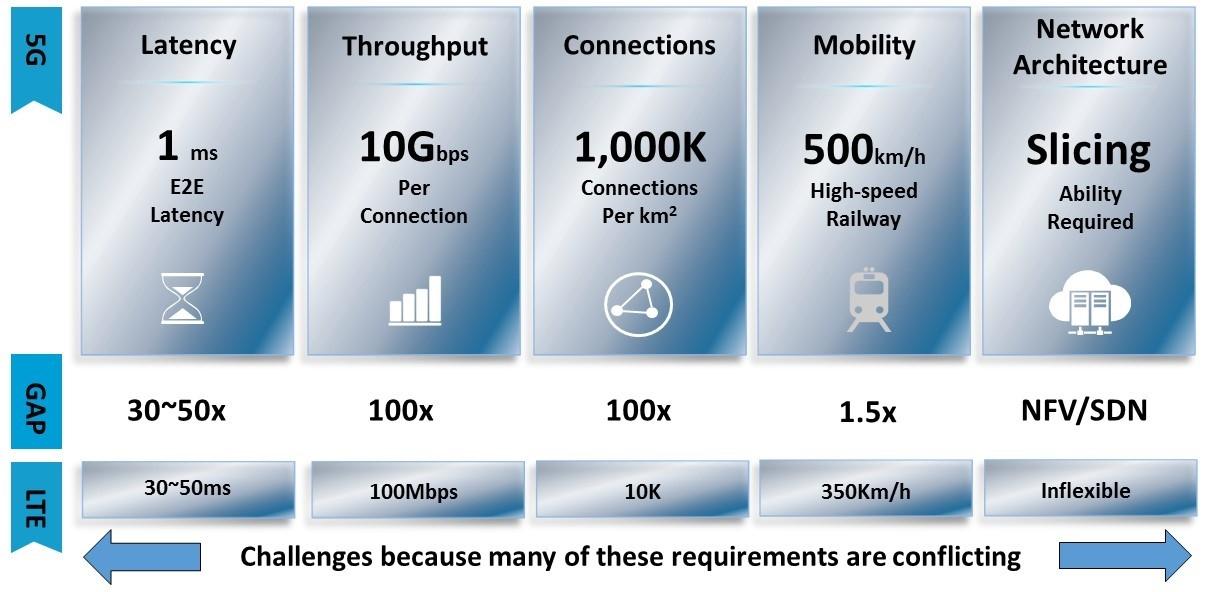 Figura 1. Requisiti di servizio per Sistemi 5g, Huawey, 2016