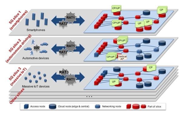 Figura 3. Fette virtuali di rete 5g, Ngmn, 2016