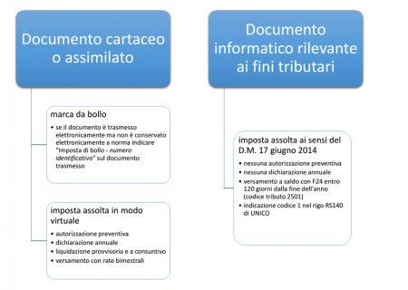 modalità di assolvimento dell'imposta di bollo per documenti cartacei e documenti elettronici a rilevanza tributaria