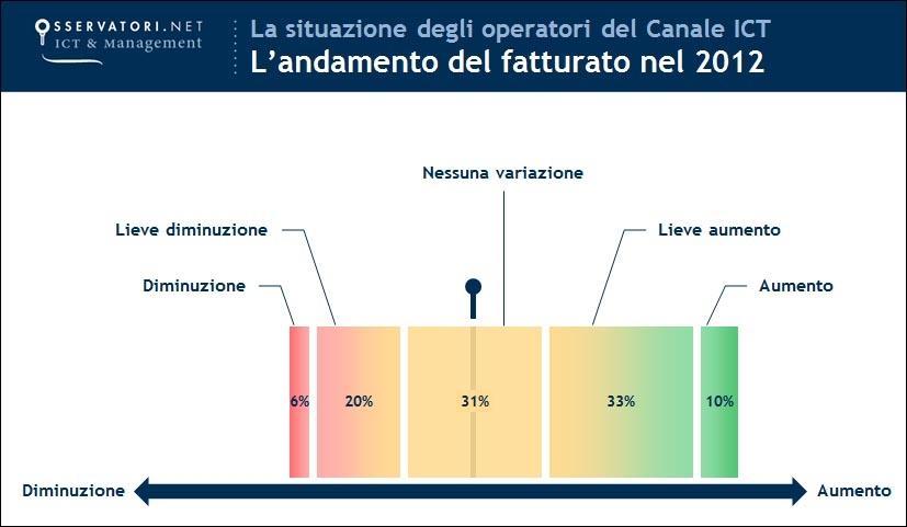 L'andamento del fatturato 2012 degli operatori del canale ICT