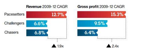 Come il cloud computing incide sulla crescita del business. Fonte IBM Center for AI-Oxford Economics
