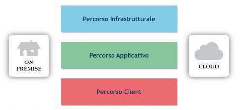 Le tre direttrici di evoluzione del sistema informativo (fonte: Osservatorio Cloud & ICT as a Service - School of Management Politecnico di Milano)
