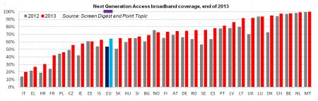 Fonte: Commissione Europea, Digital Agenda Scoreboard 2014