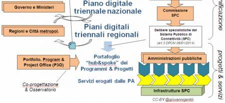 imbuto dell'agenda digitale parte 2