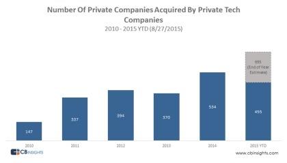 Numero di startup acquisite da altre startup dal 2010 al 2015