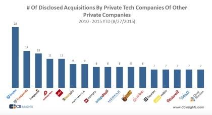 Le startup più attive nelle acquisizioni di altre startup tra 2010 e 2015