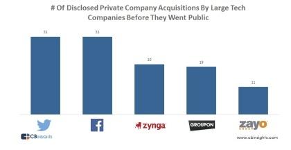 Le ''ex startup'' che hanno realizzato più acquisizioni