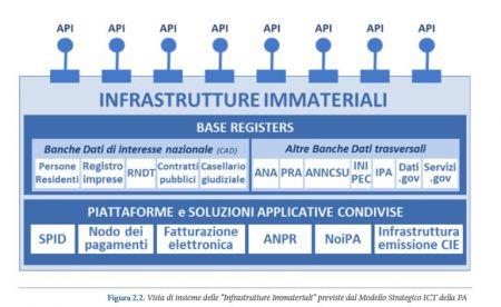 Figure tratta da rapporto www.osservatori.net/it_it/osservatori/osservatori/agenda-digitale