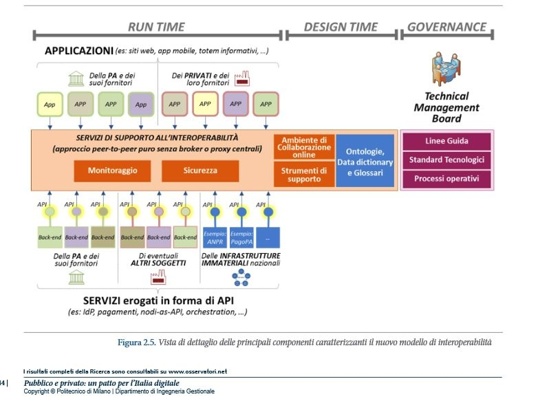 Figura tratta da report www.osservatori.net/it_it/osservatori/osservatori/agenda-digitale