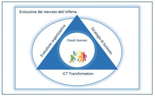 Introdurre il cloud in azienda, un modello interpretativo (fonte: Osservatorio Cloud & ICT as Service - School of Management Politecnico di Milano)