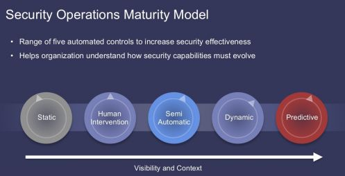 Il Security Operations Maturity Model di Cisco