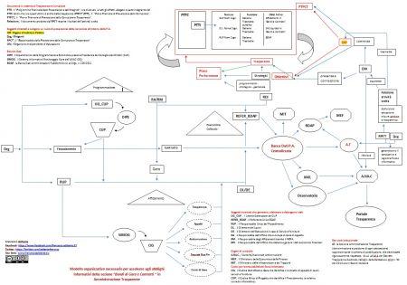"""Modello organizzativo necessario per assolvere agli obblighi informativi della sezione """"Bandi di Gara e Contratti """" in Amministrazione Trasparente"""