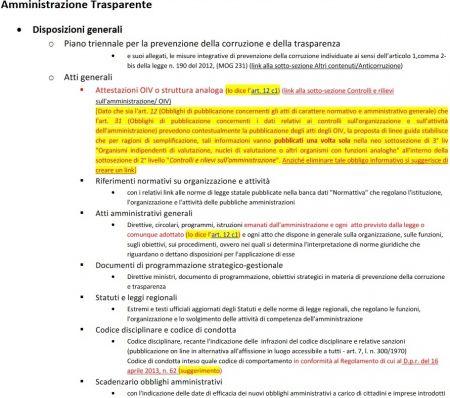 D.gls. 33/2013 Nuovo Modello di pubblicazione obbligatoria di dati, documenti e informazioni proposto