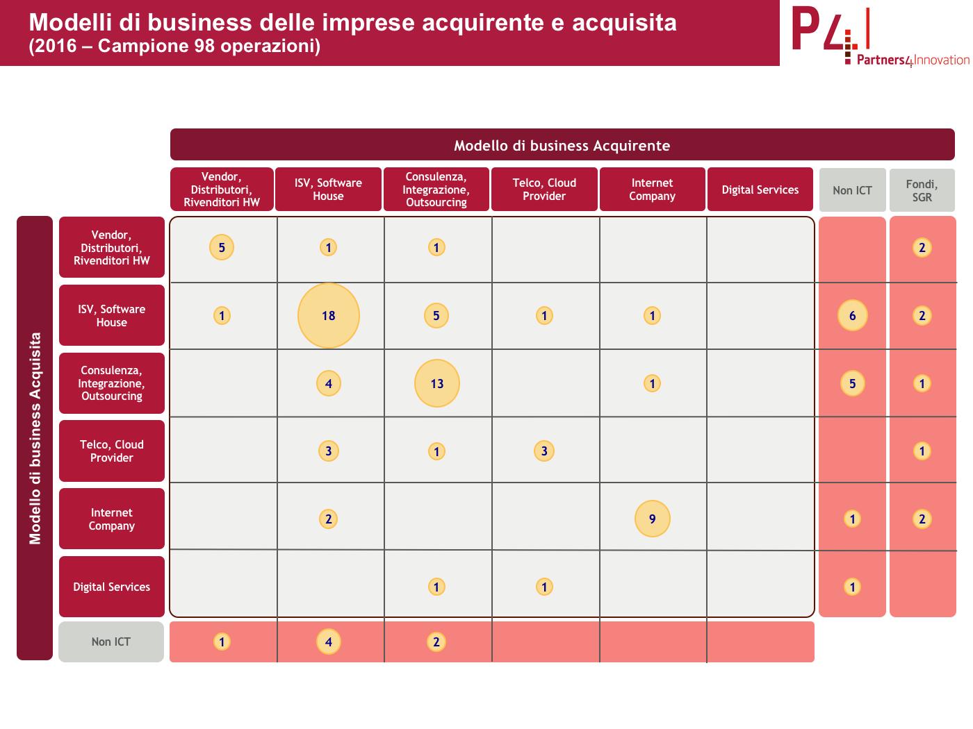 acquisizioni italiane